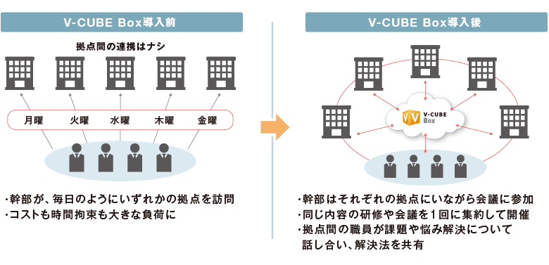会議や研修をテレビ会議化し年間数百万円規模のコスト削減